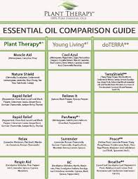 Essential Oil Synergy Comparison Guide Essential Oil