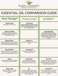 essential oil synergy comparison guide doterra essential oils kid safe essential oils essential oil