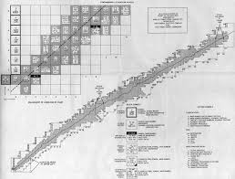 Knolls Atomic Power Laboratory Chart Of The Nuclides Figure 12b5 The Nuclear Physicists Table Of The Elements