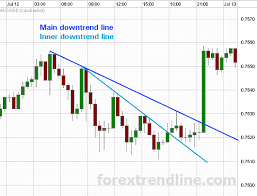 How To Draw Trend Line In Stock Chart Forex Trend Lines