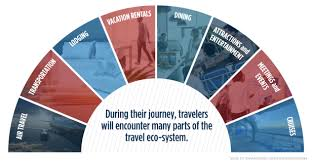 Our choice expert answers your questions. Industry Guidance For Promoting The Health And Safety Of All Travelers U S Travel Association