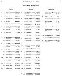 Quick Thoughts On Ohio States Depth Chart Vs Oklahoma The