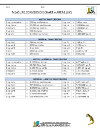 Physics Conversion Chart True To Life Conversion Measuring Chart Measuring Equivalent