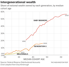 The Staggering Millennial Wealth Deficit In One Chart The
