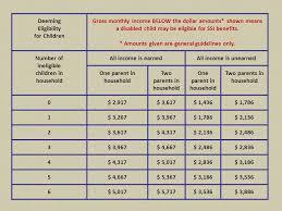 54 Prototypal Ssa Deeming Eligibility Chart