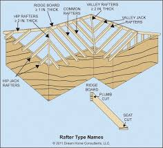 Hip Rafter Size Chart Uk Ceiling Joist And And Rafter Framing Details Home Owners