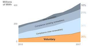 Nrel Organization Chart Voluntary Green Power Procurement Energy Analysis Nrel