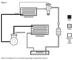 Refrigerant Tp Chart Using P T Analysis As A Service Tool Refrigeration