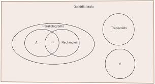 Venn Diagram Quadrilaterals Mastery Math Geometry Venn Diagram For Quadrilaterals