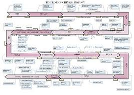 Chinese Birth Order Chart Timeline Of Chinese History Wikipedia