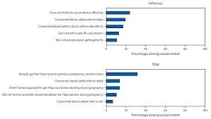 Influenza And Tdap Vaccination Coverage Among Pregnant Women