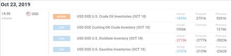 Oil Price Breaks Out As Us Crude Inventories Unexpectedly