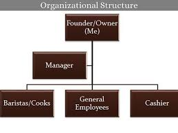 Organizational Structure Of A Coffee Shop Essay Example
