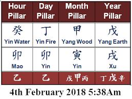 India In 2018 Bazi Feng Shui Qi Men Dun Jia Analysis