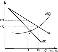 Курсовая работа Монополии в современной экономике и  Графический процесс выбора фирмой монополиста цены и объема производства показан на рис 2