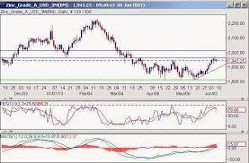 Investing Com Zinc Chart Forex Zinc Zinc Futures Mar 19 Mzih9 Investing Com
