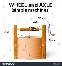 Modern Wheel And Axle Simple Machine Machines N Throughout Ideas