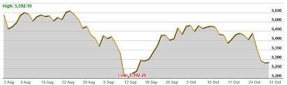 The Australian Stock Market Is Struggling Investing Com