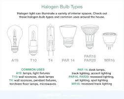 type of lighting fixtures. Types Of Lighting Fixture Halogen Light Bulb Fixtures And Uses Different . Type