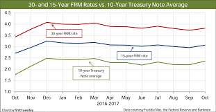 Bankrate Mortgage Chart Current Market Rates First Tuesday Journal
