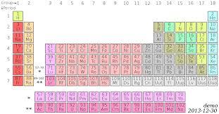 File:Talk, Periodic table (demo 1).svg - Wikipedia