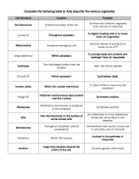 Cell Organelles Structure Function Chart Chart Of Plant Cell And Animal Cell Topic 1 2 Ultra