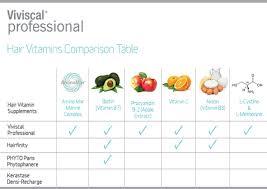 Vitamin Comparison Chart Hair Vitamins Comparison Table Viviscal