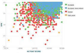 tech gpa sat and act scores for admission  tech gpa sat and act data for admission