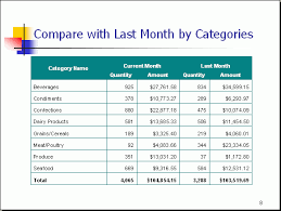 Sales Monthly Report Sales Report Template Powerpoint Free Powerpoint Report Sample