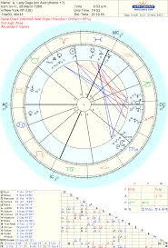 Harrison Ford Natal Chart Art Astrology Maart 2013