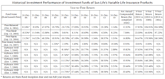 sunlife life insurance rates canada raipurnews
