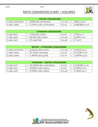 Us Volume Conversion Chart Measure Conversion Chart Volume Math Conversions Math