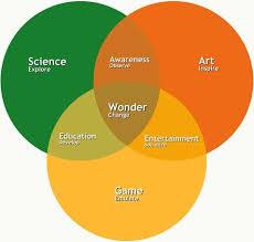 Artist Venn Diagram As You Can See From The Venn Diagram Opposite Science Art