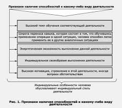 Педагогика Педагогика способностей Реферат Учил Нет  На основе анализа психологической литературы по проблеме способностей можно выделить следующие признаки наличия способностей к какому либо виду деятельности