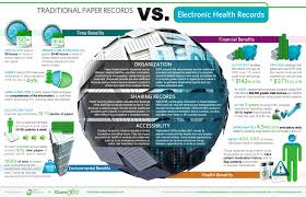 Paper Charting Vs Electronic Charting Ehr Vs Traditional Paper Records Infographic