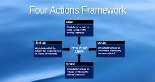 Four Actions Framework Dive Into Your Blue Ocean Alltech