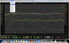 Mac Os X Chart Bitscope Chart Notes