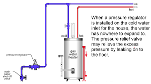 How Do Hot Water Heaters Work How Does A Hot Water Tank Work Golkitcom