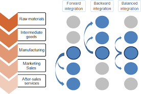 Vertical Merger Example Vertical And Horizontal Integration In Strategic Management Mba