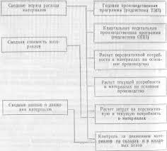 Подсистема управления МТС Автоматизированные системы управления Схема формирования управляющей информации в подсистеме МТС