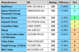 Solar Energy Installation Panel Solar Pv Panel Ratings