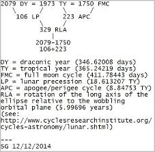 Lunar Chart 2015 Two Long Term Models Of Lunar Cycles Tallblokes Talkshop