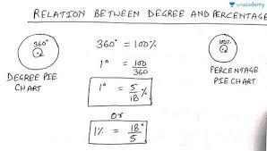 Data Interpretation Degree And Percent Pie Chart In Hindi