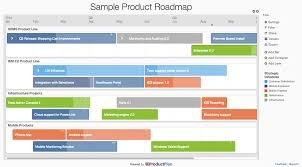 Why Agile And Roadmaps Dont Mix Rajesh Medium