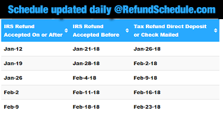Irs Payment Chart 2018 2018 Refund Cycle Chart For Tax Year 2017 Online Refund Status