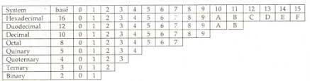 Binary And Decimal Number System