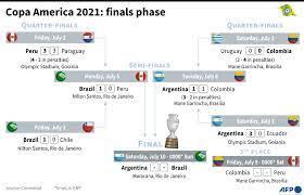 Copa America 2021: Finals Phase