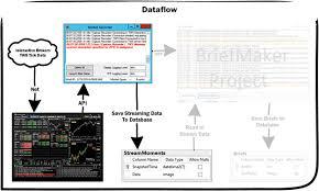 Interactive Brokers Chart Tutorial Market Recorder For Interactive Brokers Codeproject