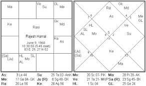 Horoscope Of Famous Nepali Personality Horoscope Of Actor