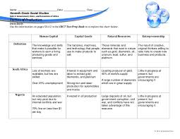 Factors Of Production Chart Answers